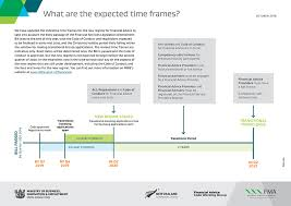 image what are the expected time frames