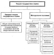 Понятие теории государства и права Предмет и методы теории  Понятие теории государства и права Предмет и методы теории государства и права