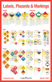 Tdg Symbols Chart Hazmat Labels Hazmat Placards And Hazmat Markings A