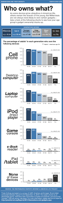 generations and their gadgets pew research center generations and their gadgets pew internet