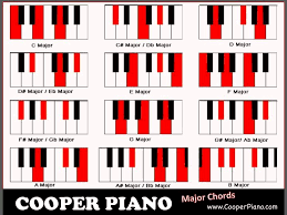 D Piano Chord Chart Piano Chord Chart Piano Piano Music Piano Lessons