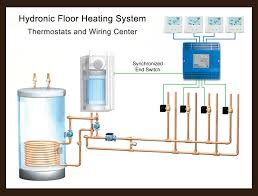 floor heating radiant heat product documents and illustrations thermostat and wiring center overview