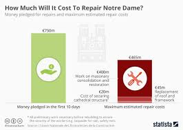Auto Repair Cost Chart Chart How Much Will It Cost To Repair Notre Dame Statista