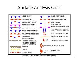 Surface Pressure Chart Symbols Www Bedowntowndaytona Com