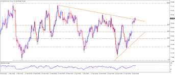 Aud Jpy Chart Aud Jpy Technical Analysis Optimists Need To Conquer Rising