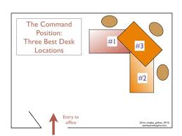 office room feng shui. the command position is located diagonally across from entry to room with your back a solid wall and giving you widest possible view of office feng shui