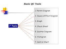 7 Qc Tools Control Charts 7 Qc Tools Ppt Video Online Download