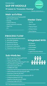 Sap Pp Tutorials Production Planning Functional Module