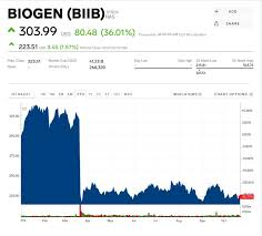 Biogen Surges 42 After Stunning Reversal Sees It Revive
