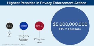 Ftc Levies 5 Billion Facebook Fine Multichannel