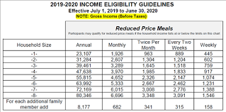 Reduced School Lunch Federal Income Chart Nutrition Services Free And Reduced Price Meals