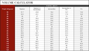63 Memorable Surfboard Volume Calculator Lost