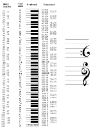 Welcome Music Note Chart Midi Note Name Pitch