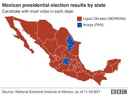Presidental Election Results
