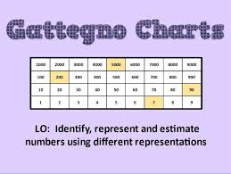 Gattegno Place Value Chart Ks2 Gattegno Charts