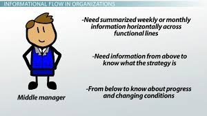 interpersonal roles in management types definition video disseminator role definition