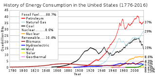 Us Energy Consumption Pie Chart Energy In The United States Wikipedia