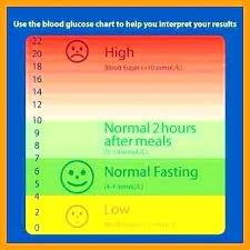 Blood Sugar Chart Jasonkellyphoto Co