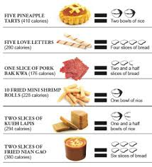chinese new year goodies calories chart mednefits employee benefits platform for smes