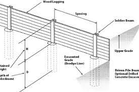 retaining wall design archives the