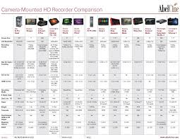 Camera Mounted Recorder Comparison Chart Tools Charts