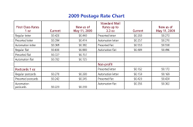 Best Photos Of New Letter Rates Usps Postage Stamp Rate Chart