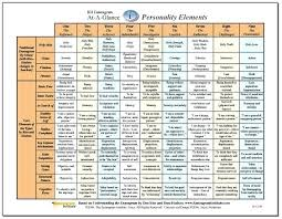 71 Clean Simplified Myers Briggs Compatibility Chart