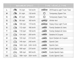 Speed Rating Letter Chart Mark Quitter Racing Wheels And Tires Part 1 Mark Quitter