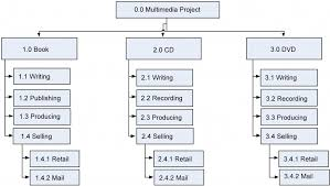 Deliverable Structure Chart 9 Scope Planning Project Management
