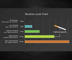 Which Vape Juice Nicotine Levels Are Right For You