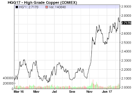 Copper And Stainless Steel Pricing A Barometer Of