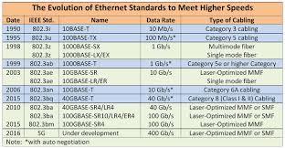 Osi Layer 1 Ethernet Home