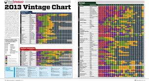 Vintage Champagne Years Chart 2013 Vintage Chart Wine Enthusiast March 2013 Wine
