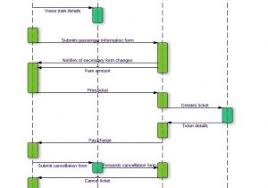 Uml Usecase Diagram New Use Case Diagram Example Template Of Line Hr ...