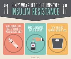 Insulin Resistance Food Chart Insulin Resistance Diet How Keto Helps Perfect Keto