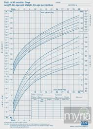 Height Age Chart Boy Weight Age Charts Jasonkellyphoto Co