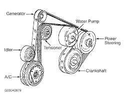 2002 chevrolet malibu serpentine belt routing and timing belt diagrams 2010 Camaro Cooling System 2010 Camaro V6 Engine Diagram #42