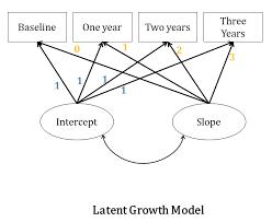 sem latent growth curve