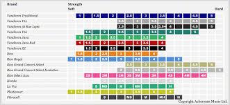 Alto Sax Reed Size Chart Www Bedowntowndaytona Com