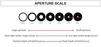 Aperture Value Chart Best Camera Settings For Landscape Images Basic Settings