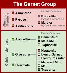 Garnet A Mineral A Gem An Abrasive A Filter And More