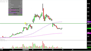 Nbev Stock Chart New Age Beverages Corporation Nbev Stock Chart Technical Analysis For 09 24 18