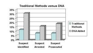 Case 3 Dna Fingerprinting By Tracy Taki On Prezi