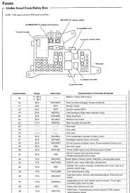 1995 Honda Civic Ex honda civic fuse box diagram name views size 70 9 kb endowed representation yet under hood