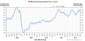 Historical Gas Price Chart Information Board Pinterest
