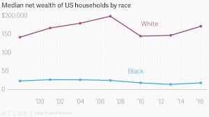 Median Net Wealth Of Us Households By Race