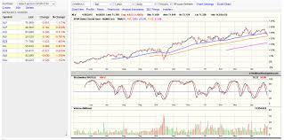 47 Matter Of Fact Stock Chart Com Free Chart