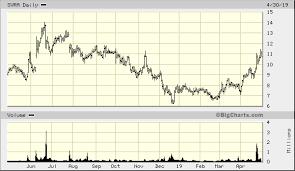 Svra Stock Chart Savara Inc Svra Quick Chart Nasdaq Svra Savara Inc