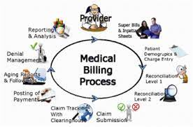 People in these roles typically translate. Medical Billing Process Our Medical Billing Process Is So Simple Medical Billing Medical Biller Medical Coder