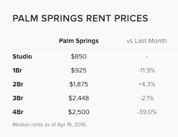 As Of April 2016, The Median Price For A 1 Bedroom Apartment In Palm  Springs Is $925, San Franciscou0027s Median 1 Bedroom Rent Is $3,459.